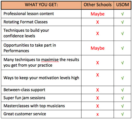 usom_other-schools-comparison-table-300x269